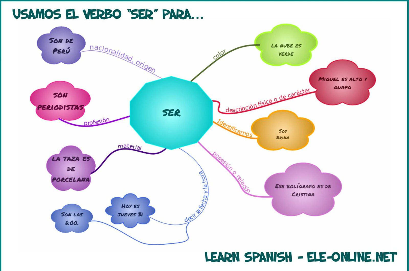 7 Th Grade Estar And Ser Lessons Tes Teach – Ser and Estar Worksheet